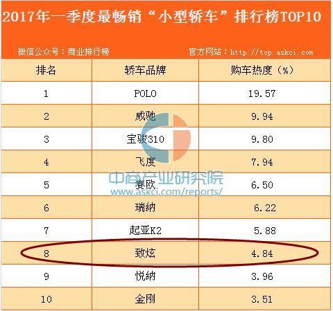 """热烈庆祝致炫在2017年一季度最畅销""""小型轿车""""进入排行榜TOP10"""